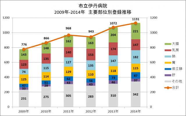 市立伊丹病院 2009年-2014年 主要部位別登録推移