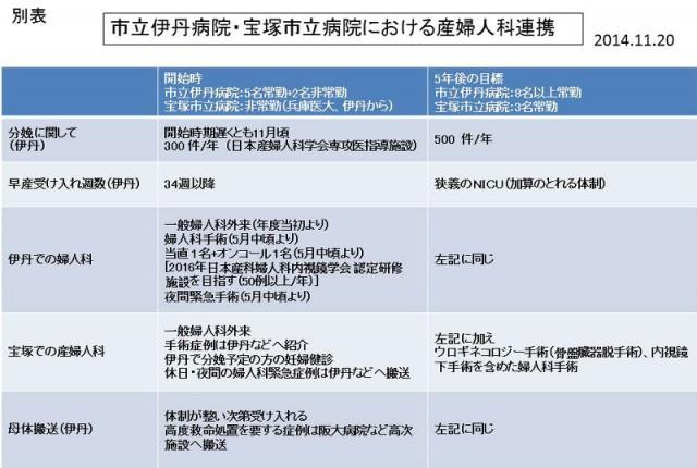 分娩の再開について(市立伊丹病院・宝塚市立病院における婦人科連携)別表