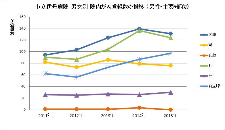 主要6部位の登録数の推移(男性) 市立伊丹病院