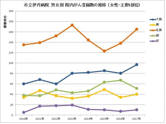 主要5部位の登録数の推移(女性) 市立伊丹病院
