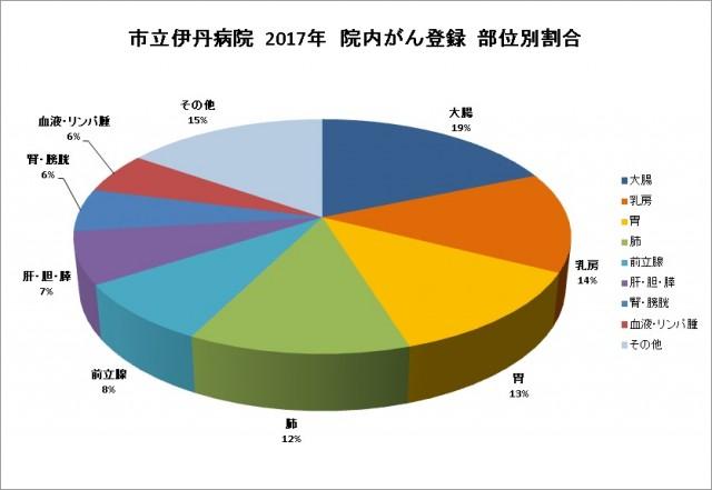 市立伊丹病院 がん登録部位割合