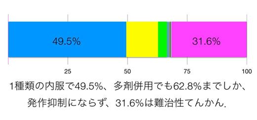 Brodieらの報告(Epilepsia(Suppl.):54:5-8,2013)
